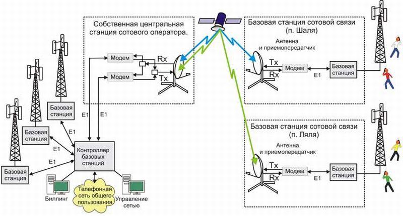 схема работы сотовой связи