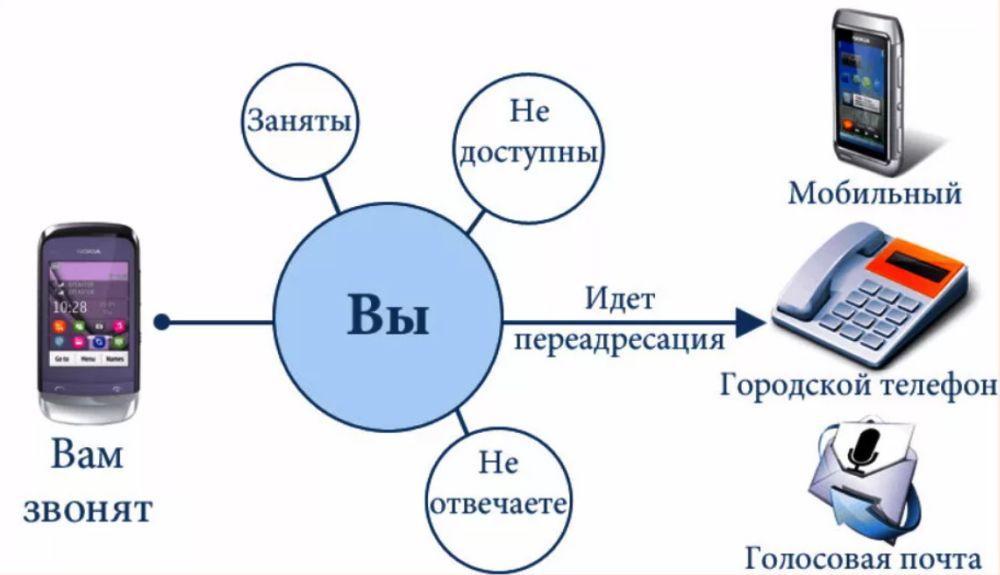 Как функционирует переадресация
